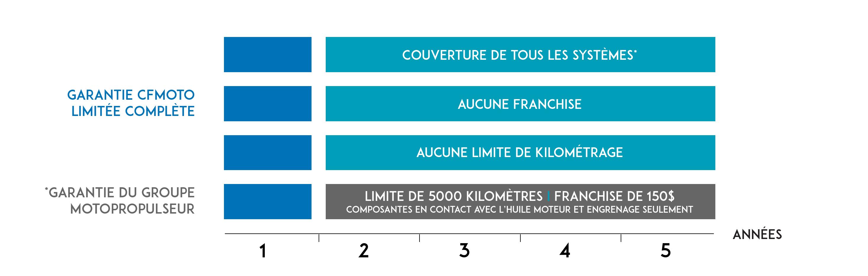 Tableau de Garantie Website FRA